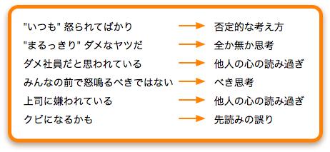 ストレスの多い考え方(2)-3