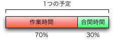 70%予定管理法