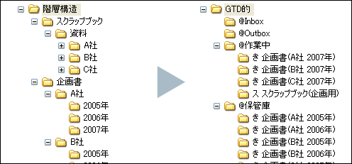 Gtd File System2