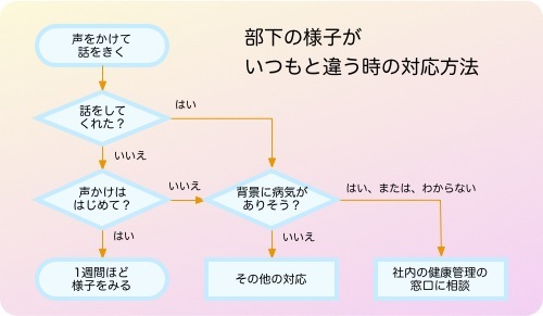 部下の様子がいつもと違う時の対応方法.jpg