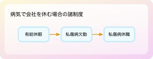 病気で会社を休む場合の諸制度.jpg