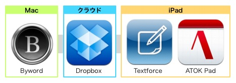ATOK Pad Textforce Byword