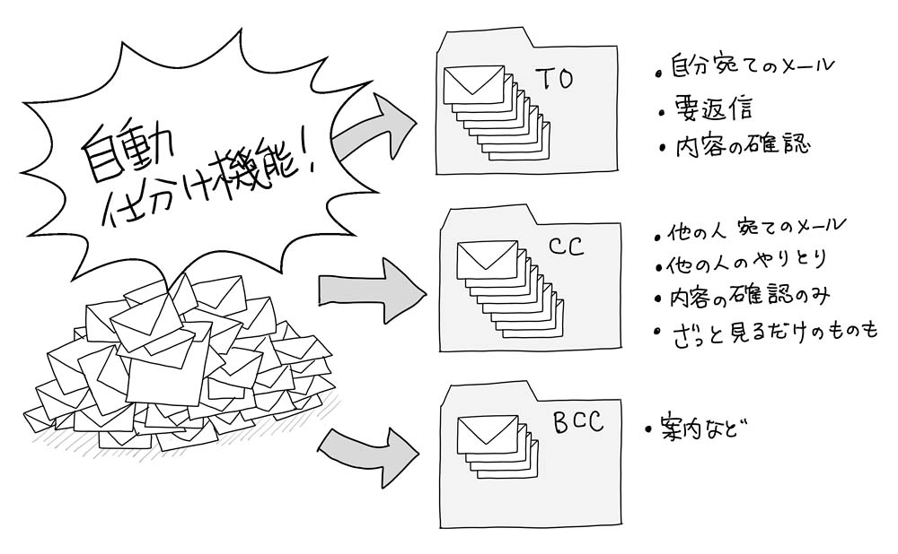 メールの自動仕分け機能