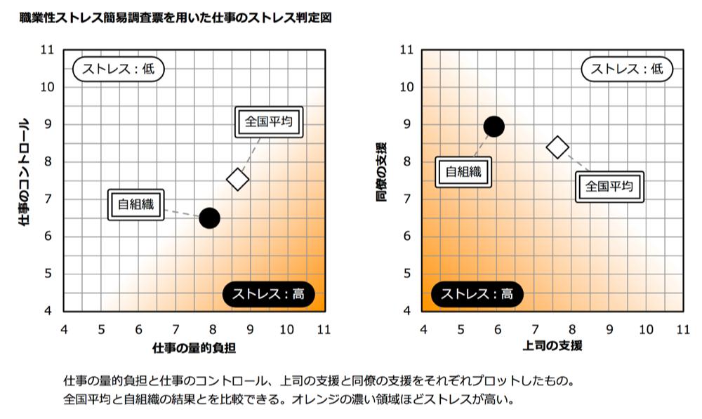 ストレスチェック_組織分析解説記事_図表_graffle__キャンバス_7