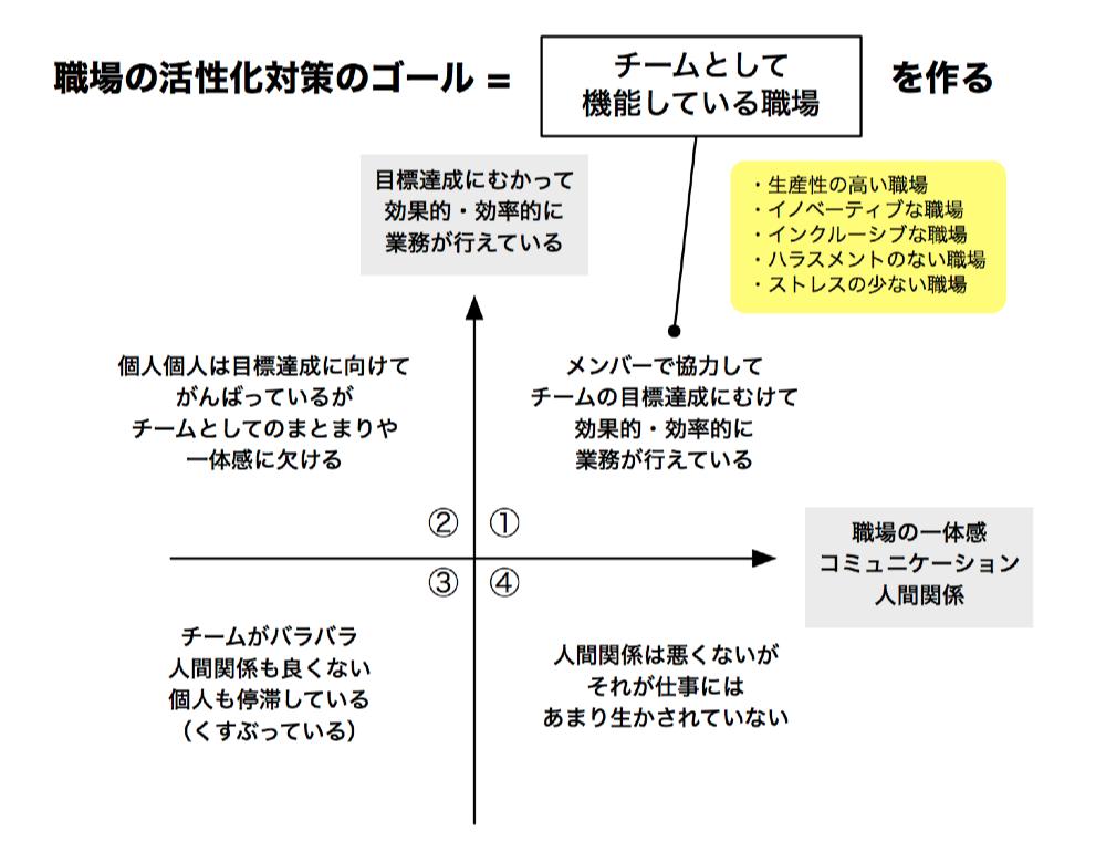 ストレスチェック_組織分析解説記事_図表_graffle__キャンバス_11